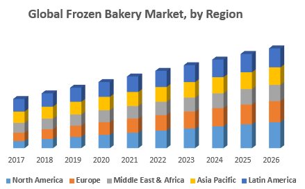 Global Frozen Bakery Market: Industry Analysis and Forecast (2018-2026)