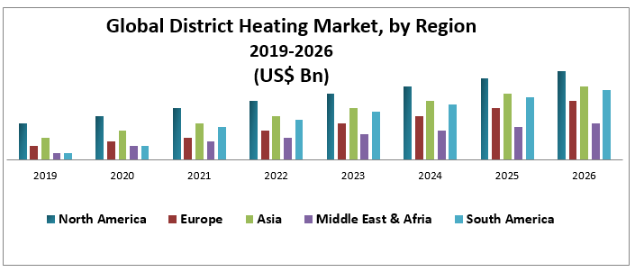 Global District Heating Market - Industry Analysis and Forecast (2027)