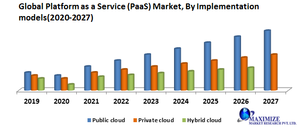 Global Platform as a Service (PaaS) Market: Industry Analysis (2020-2027)
