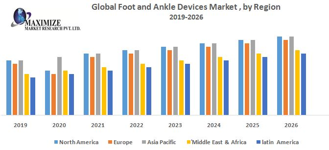 Global Foot and Ankle Devices Market - Industry Analysis